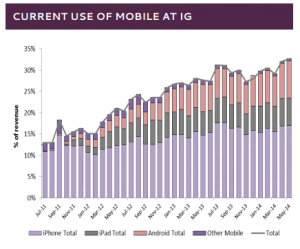 Mobile trading statistics at IG Group