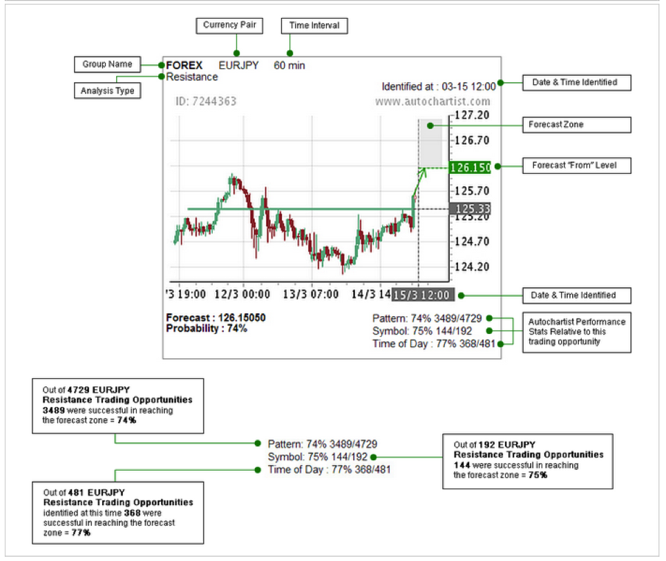 Our Favourites Autochartist Feature