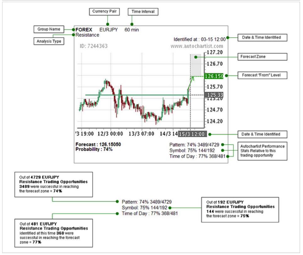 Forex statement analysis software