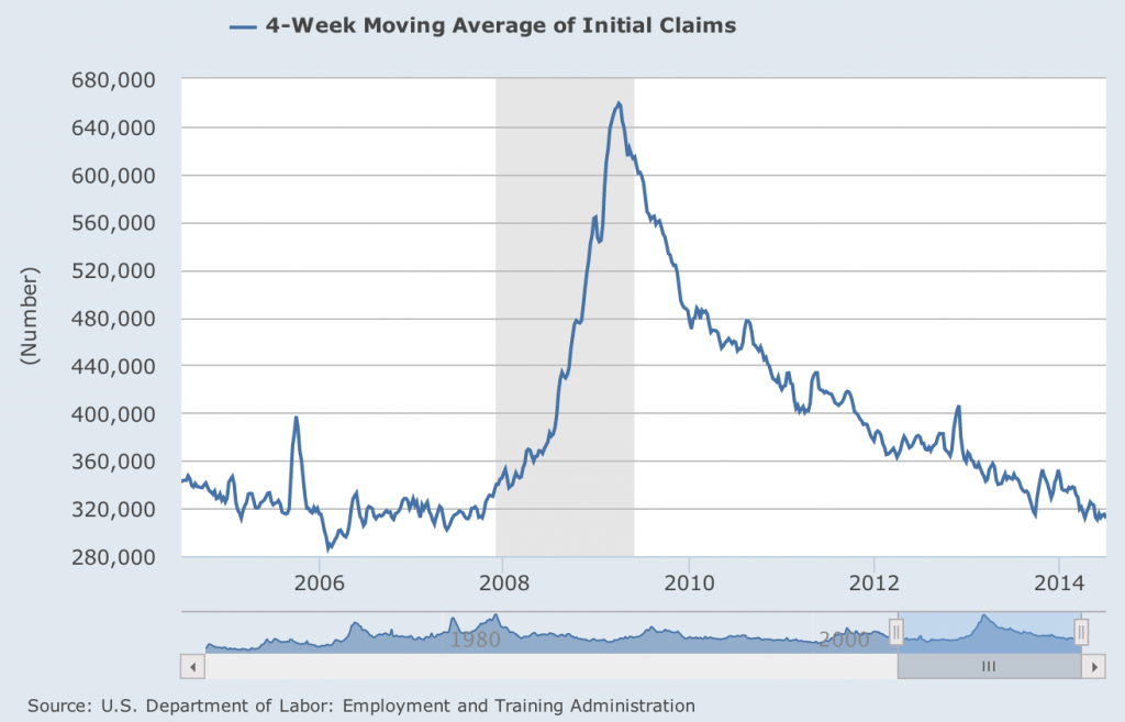 Initial Jobless Claims, Source: FRED, Saint Louis FED