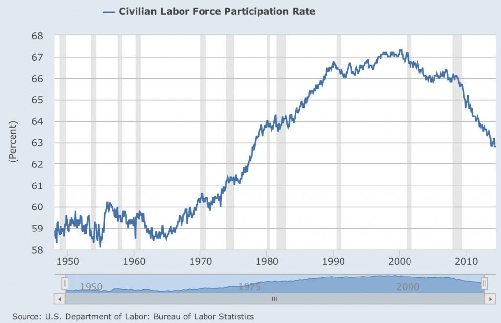 Labor Force Participation Rate Since 1948
