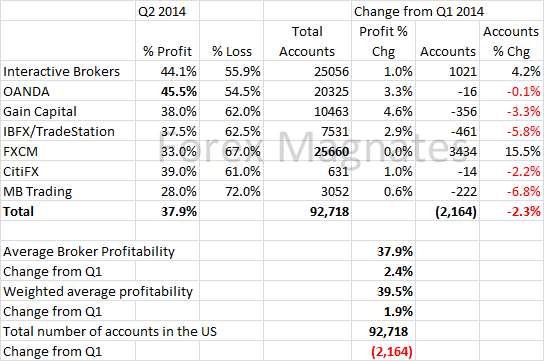 Q2 US Forex Broker Profitability and Active Trader Report