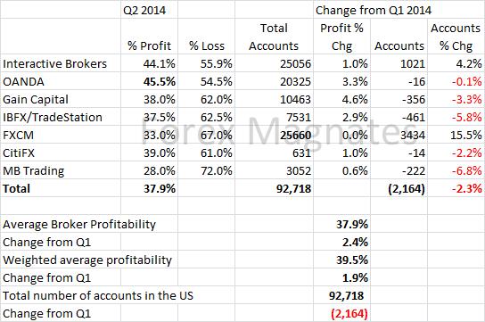 Forex magnates q2 2013 industry report