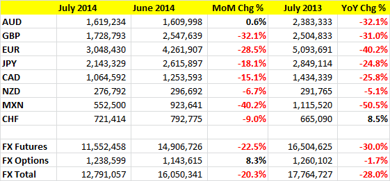 CME July 2014 FX futures volumes