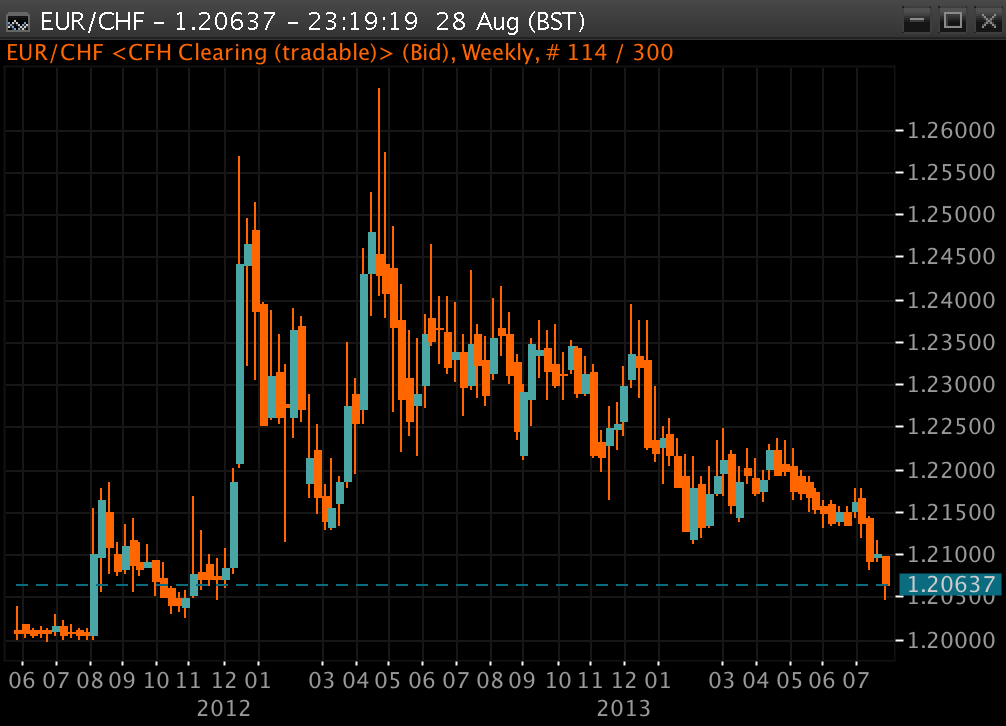 Euro to the Swiss franc, August 2014