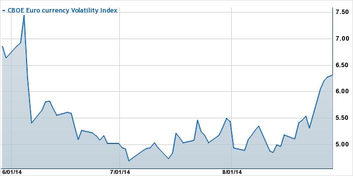 EVZ Three Months Chart