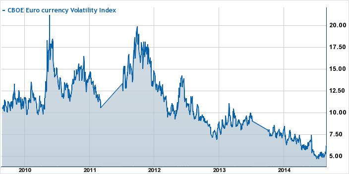 EuroCurrency Volatility Index (EVZ), 5 Year Chart