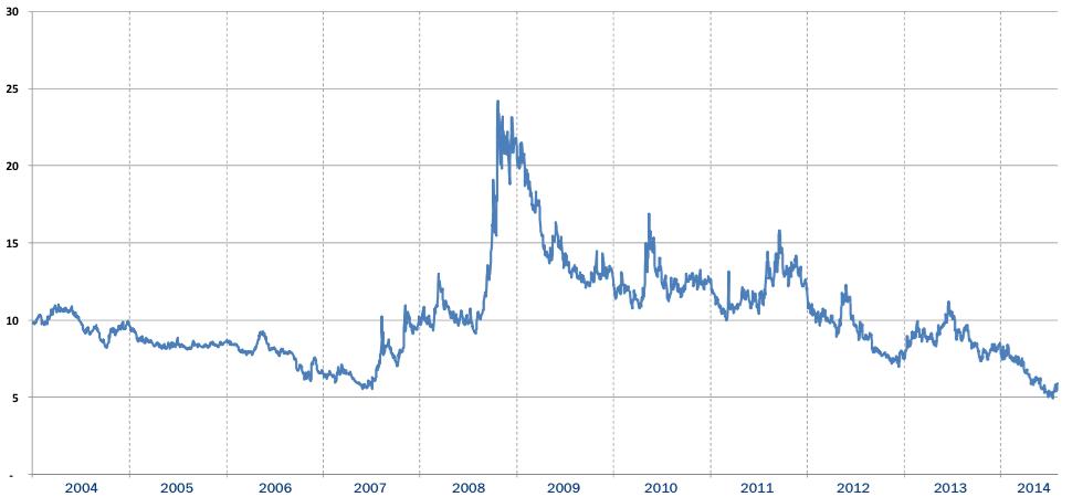 FX Volatility Chart, Source: GAIN Capital Q2 Earnings