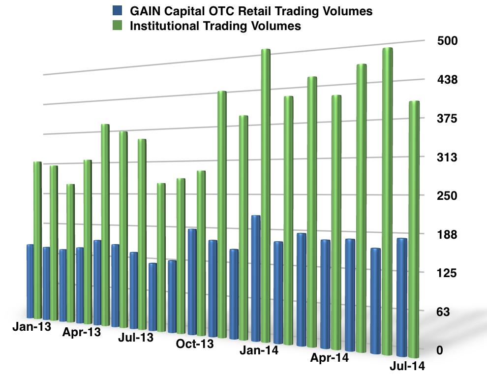 GAIN_July_Volume_Metrics