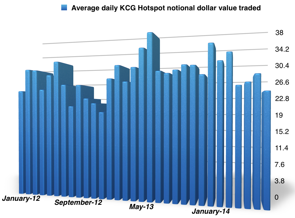 Hotspot_FX_Volumes_July