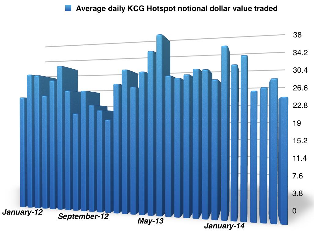 Hotspot May 2010 Forex volume over $1 Trillion... - Forex | Finance ...
