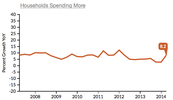 Household Spending