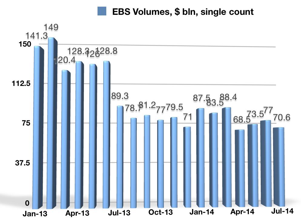 ICAP EBS Volumes