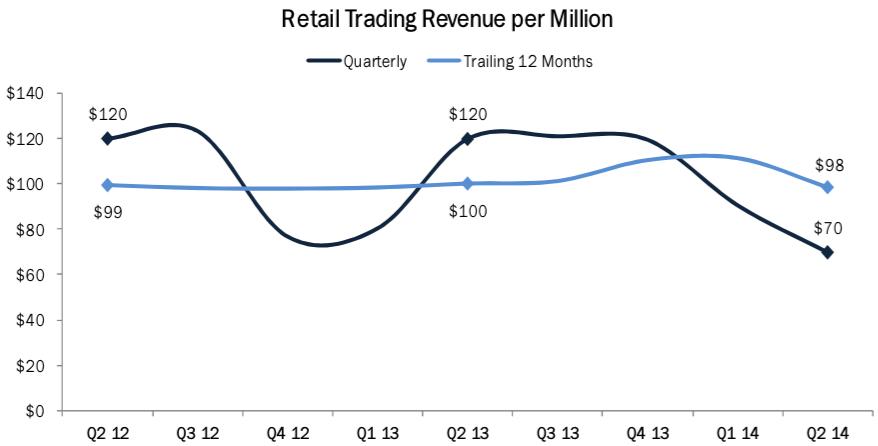 Retail_revenues_per_million