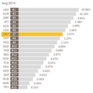 SWIFT Payments Share by currency, August 2014, Source: SWIFT