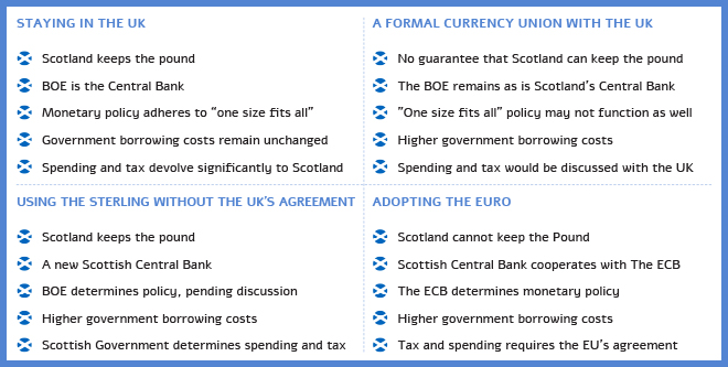 Scotland, independence and Currency roadmap