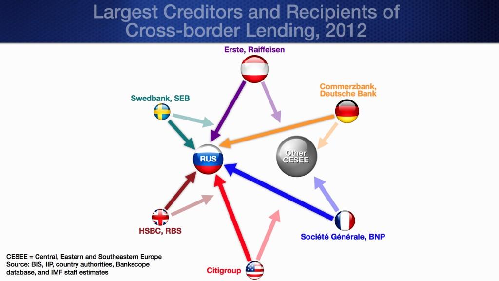 Cross Border Lending
