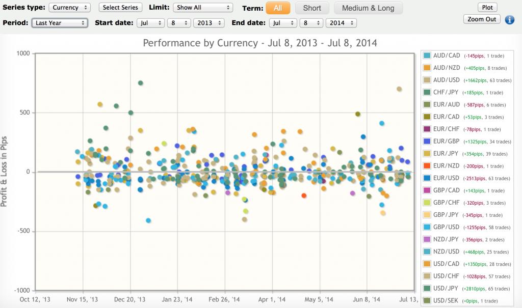 eFX Plus Performance Charts