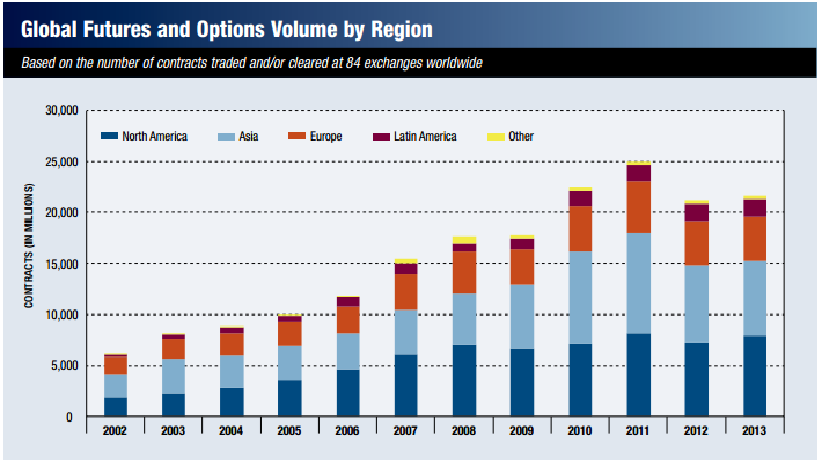 FIA 2013 Volumes Report