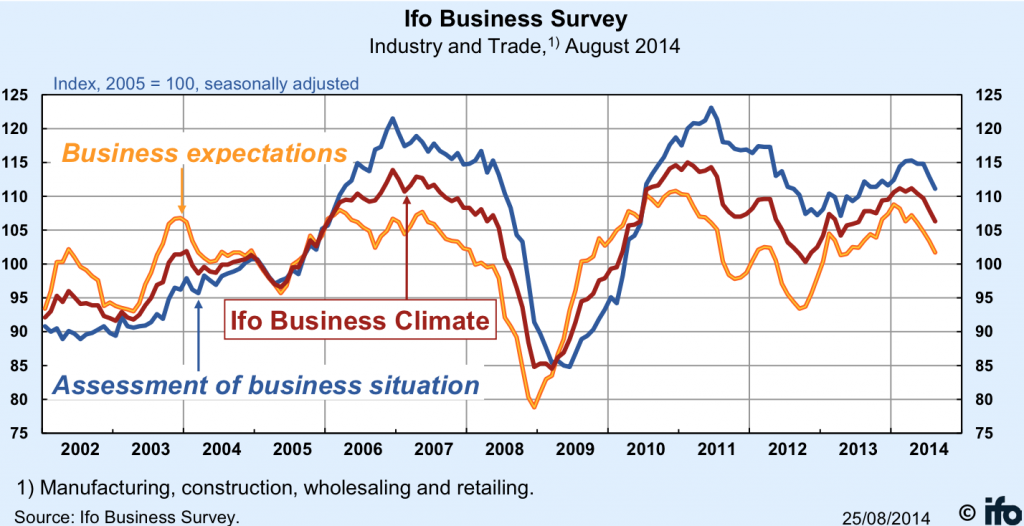 Ifo Business Survey Chart August 2014