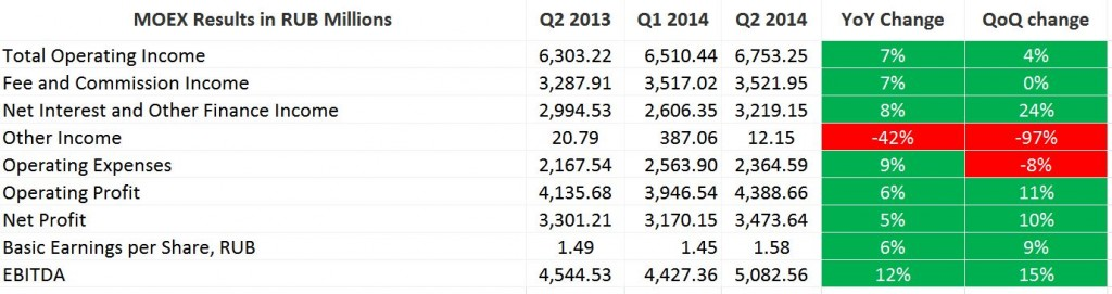 Moscow Exchange Q2 2014 Results Source: MOAX