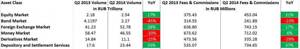 Q2 2014 results split by asset class Source: MOAX