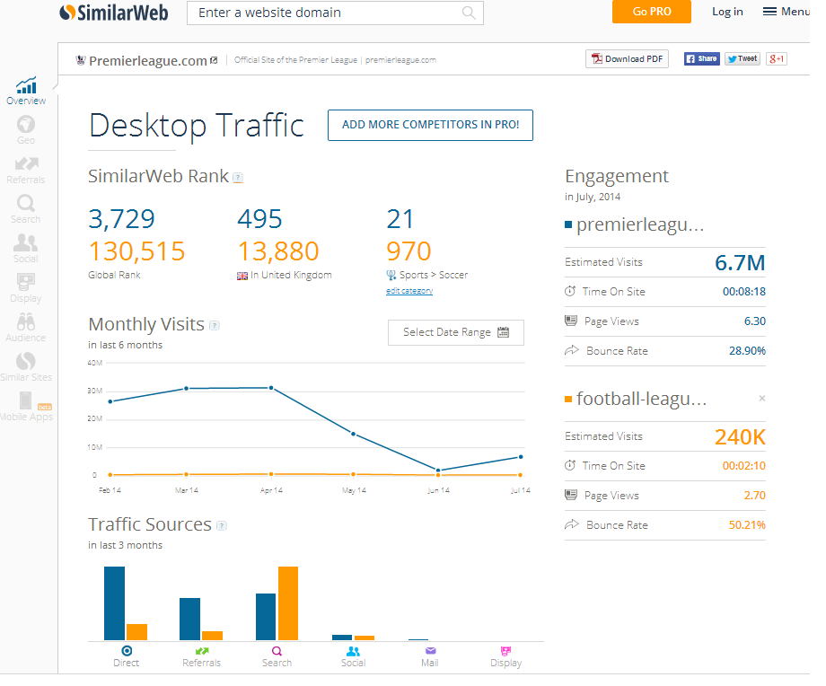 Revealing multilayer data: A similar comparison by SimilarWeb.