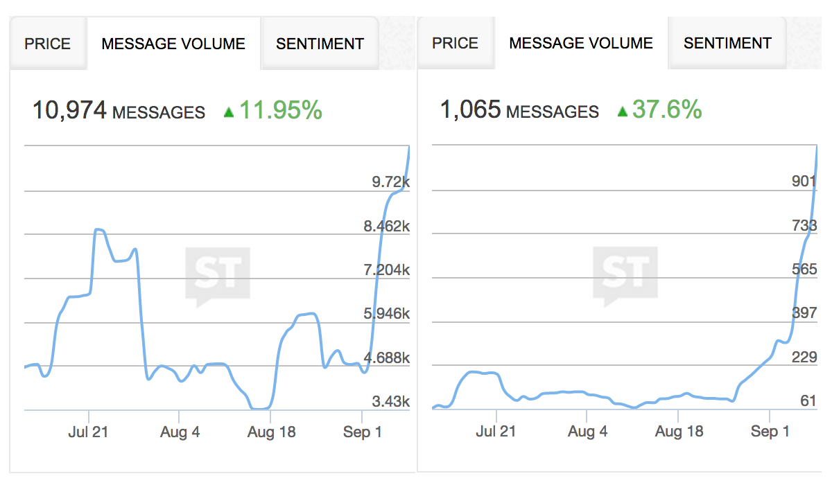 StockTwits Message Volume for Apple & Alibaba, Source: StockTwits