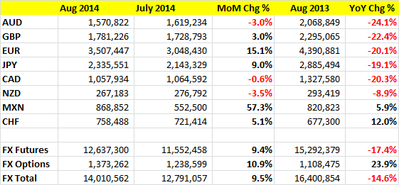 CME Group FX August 2014 Volumes
