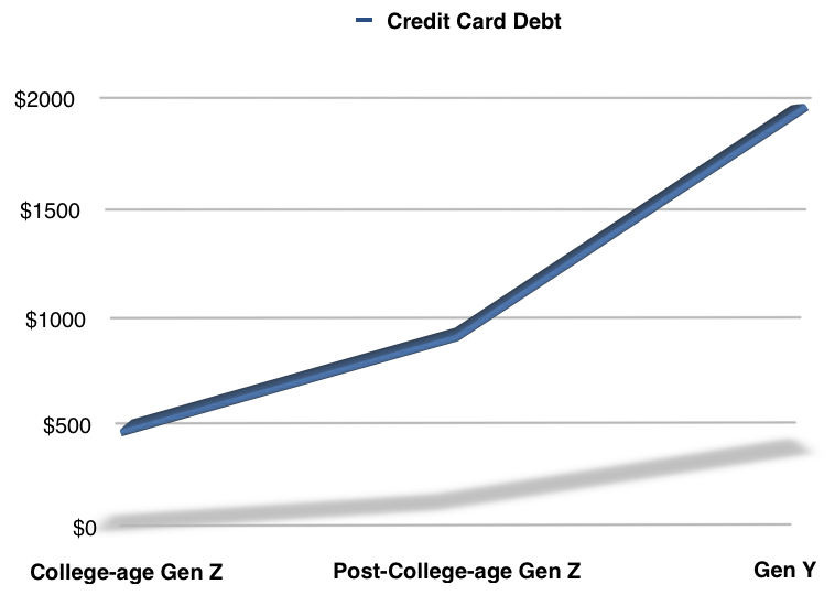 Credit Card Debt with Age