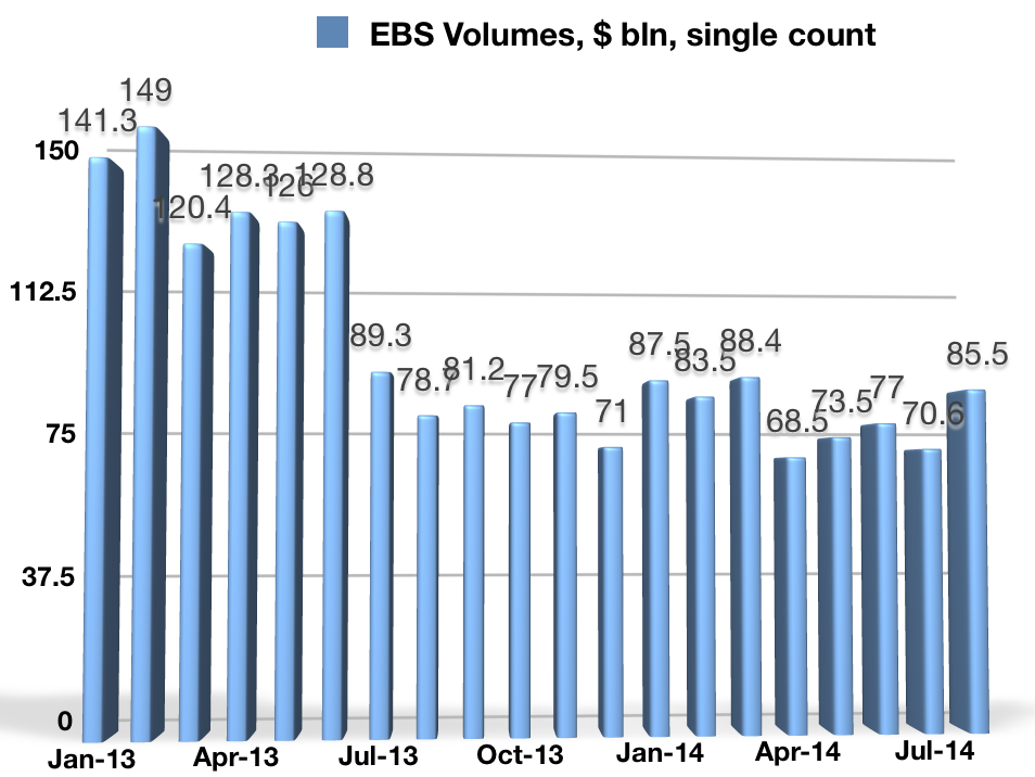 EBS Average Daily Volumes,  $ bln, Single Count