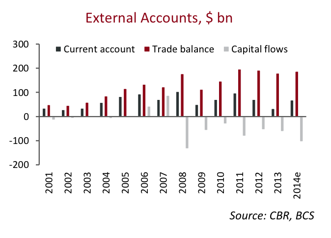 External Accounts, $ bln, Source: BCS Prime