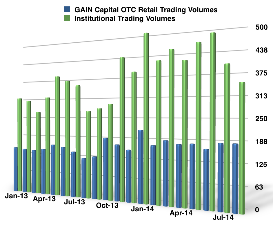 GAIN Capital FX Trading Volumes