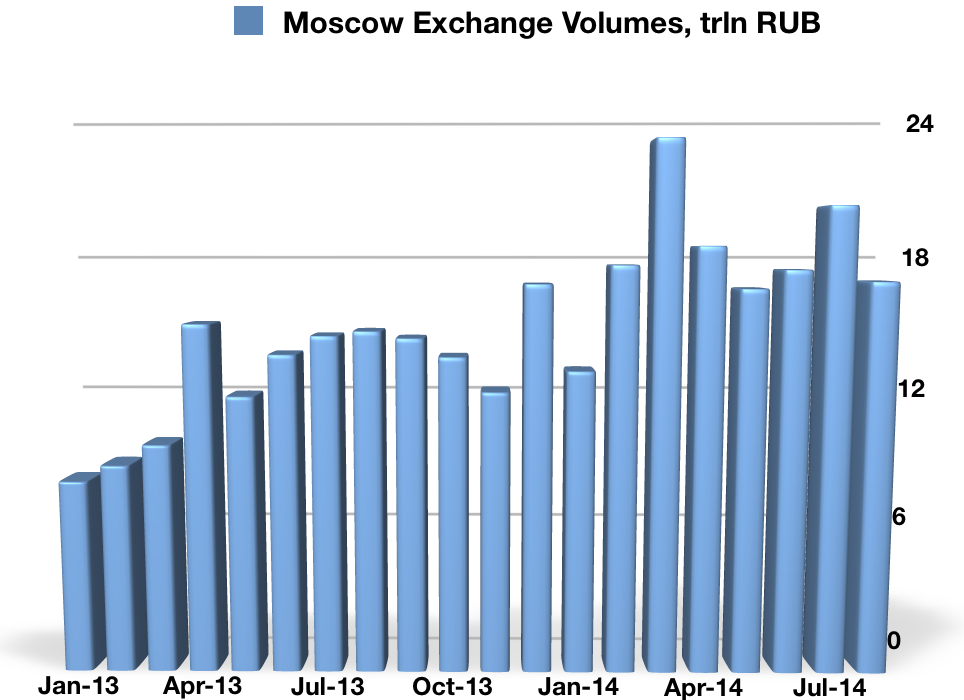 Moscow Exchange FX Trading Volumes as of August 2014, RUB trillions