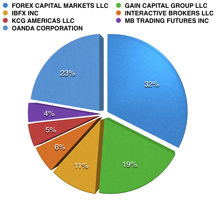 Retail forex broker market share