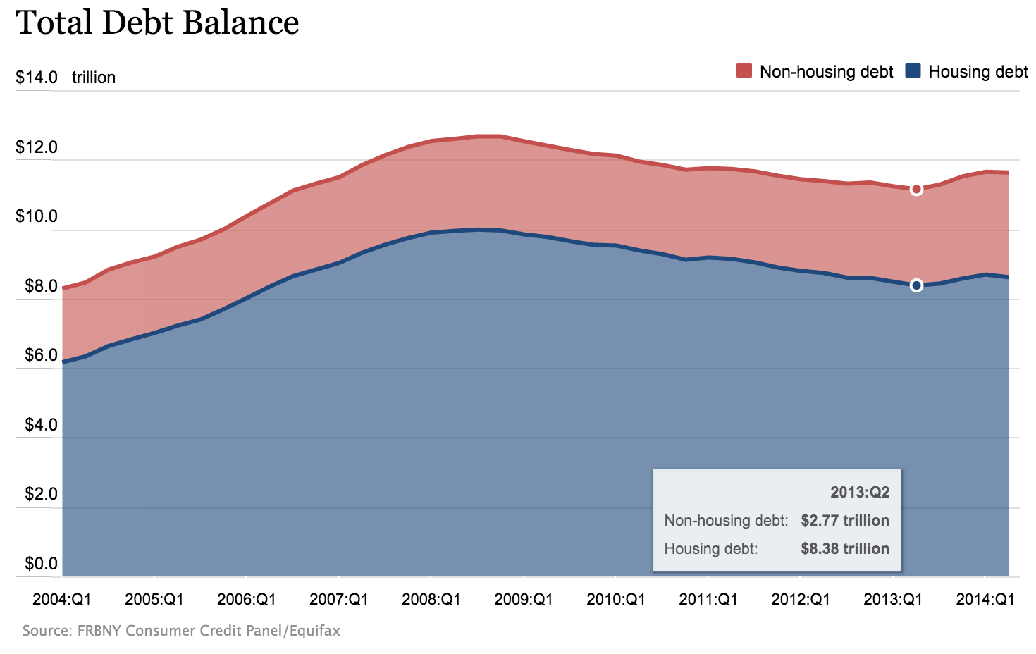 US Household Debt