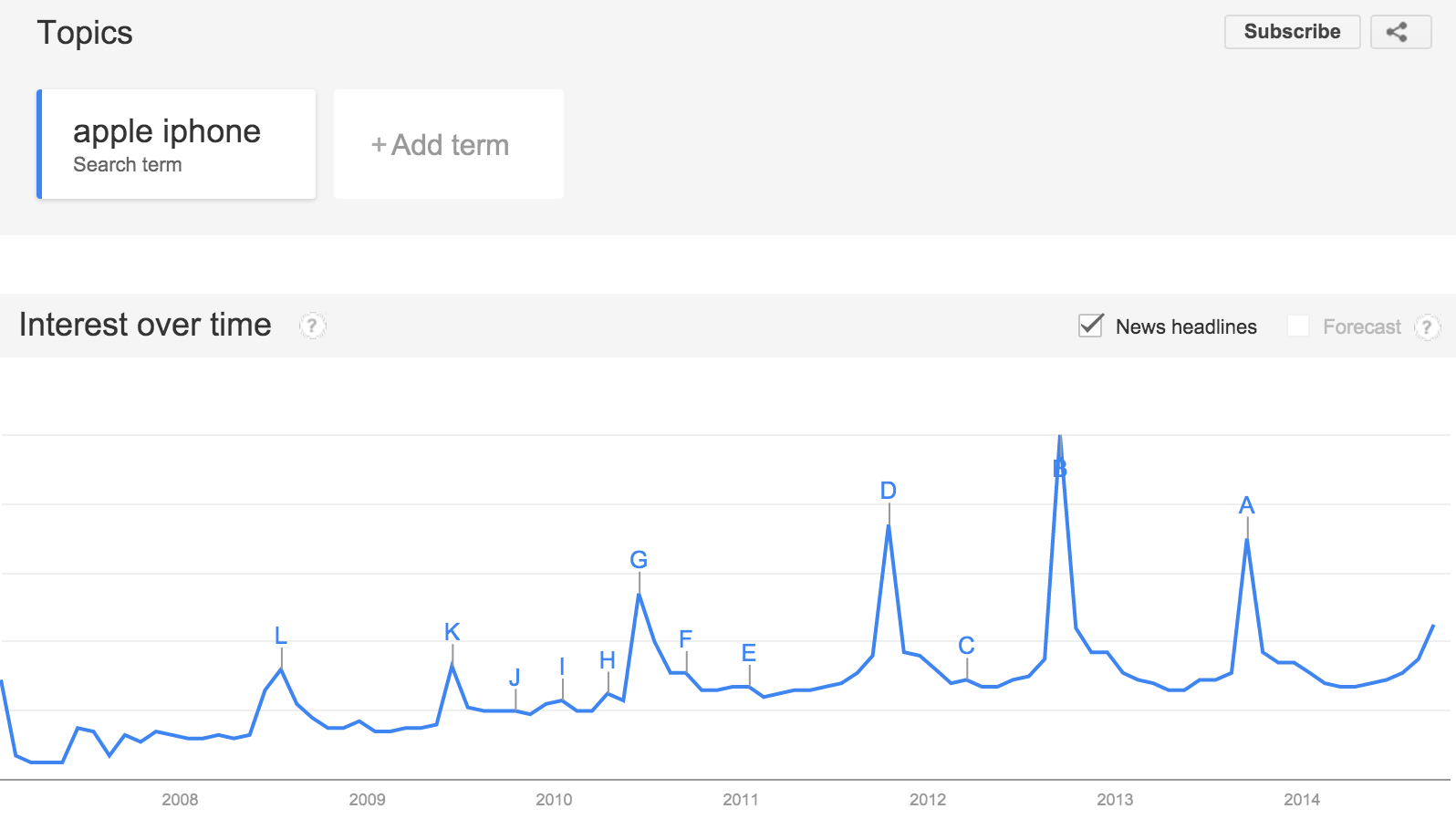 iPhone Search Term Interest Over Time, Google Trends Data