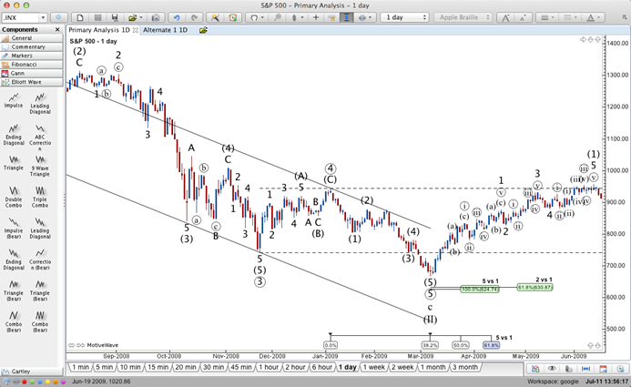 Elliot Wave Analysis, MotiveWave Trading Platform