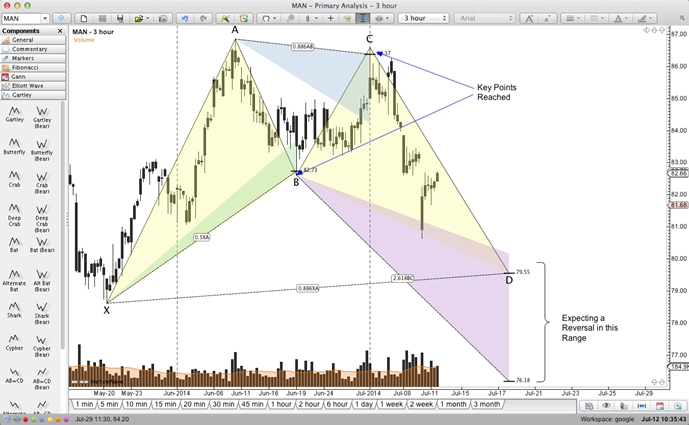 Gartley Mac, MotiveWave Trading Platform