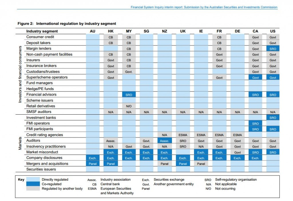 Chart showing worldwide financial markets regulation