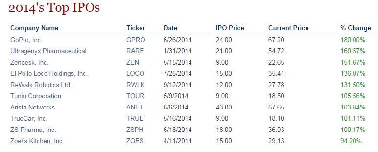 IPO Market 2014