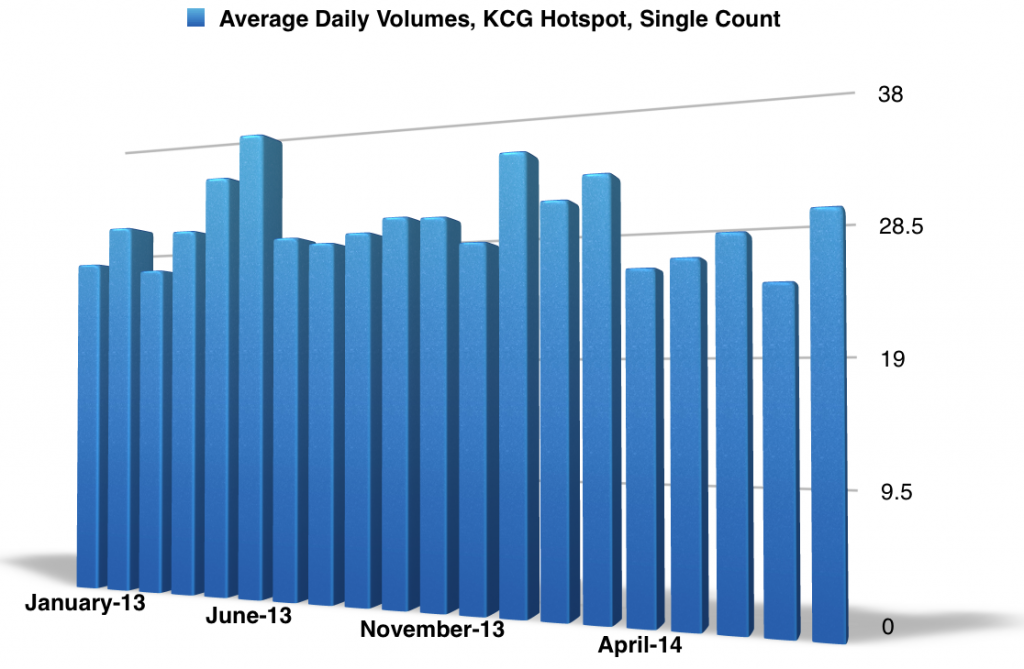Chart showing average daily trading volume at KCG Hotspot