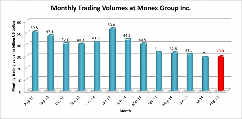 Monex Group Volumes since August 2013