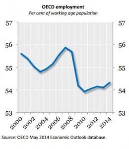 oecd employment