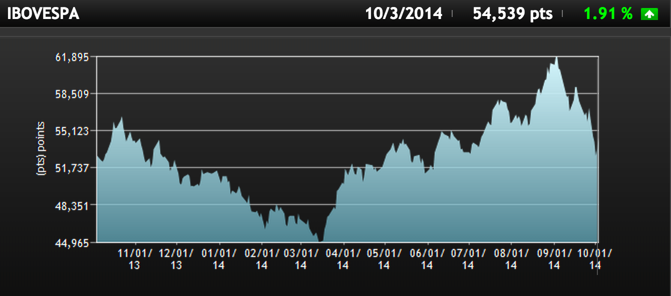 BOVESPA Index 1 Year Chart