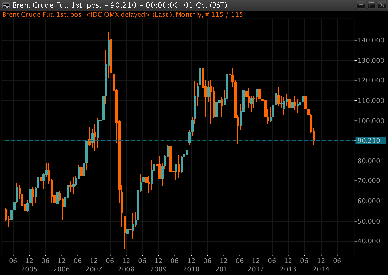 Brent Oil Prices Monthly Chart