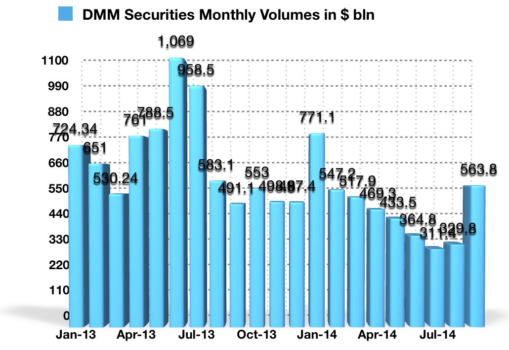 DMM_Securities_October