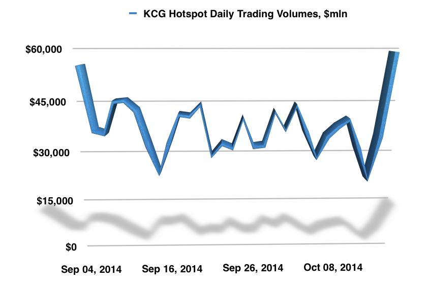 KCG_Hotspot_Daily_Volumes