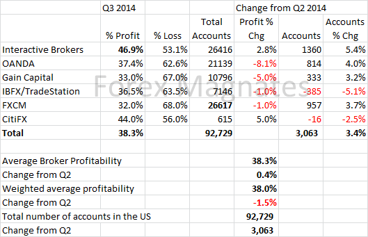 Q3 2014 US Forex Broker Profitability and Active Trader Report