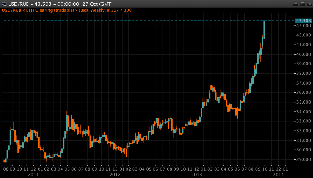 Russian Ruble Weekly Chart
